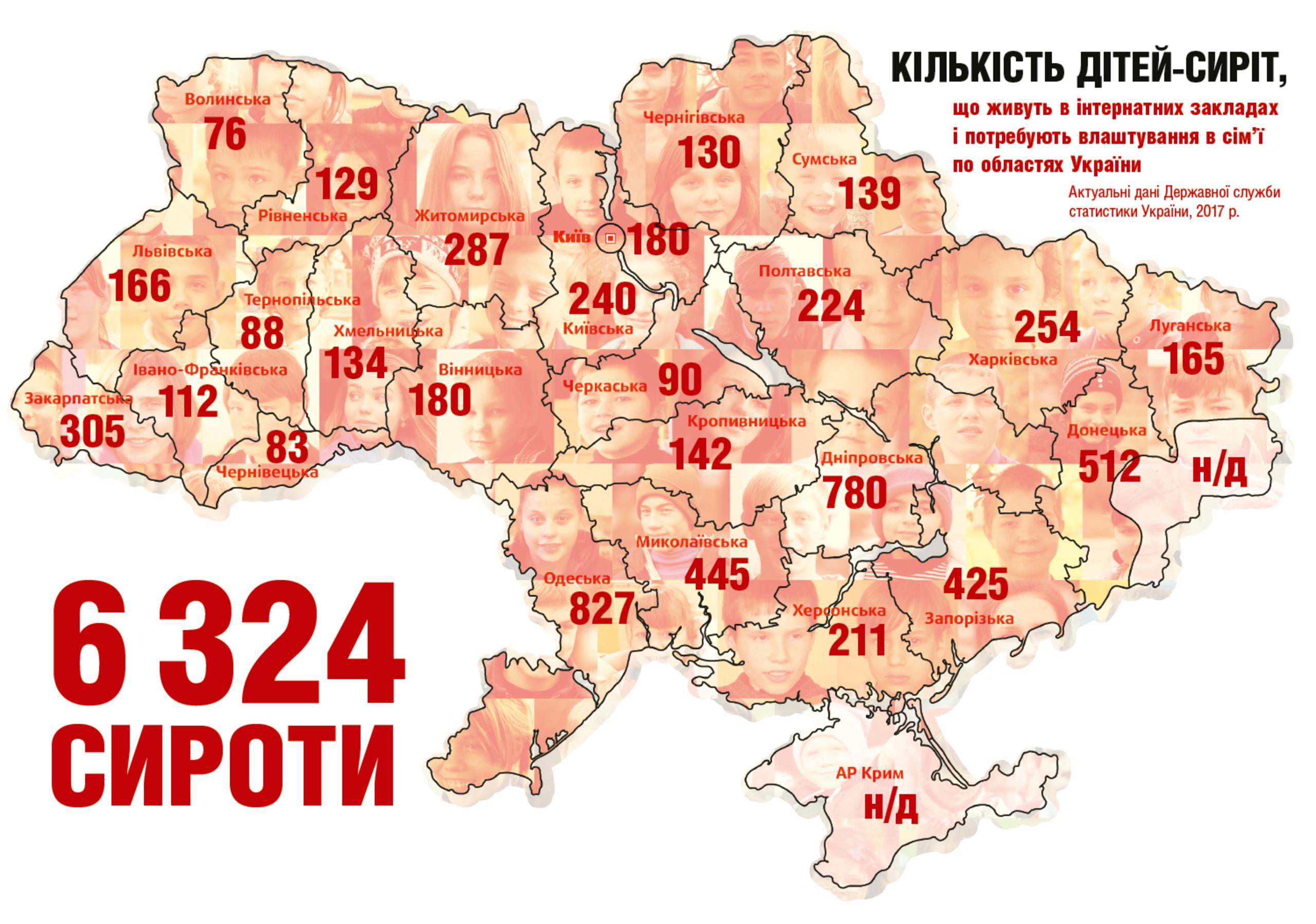Проблема сирітства в Україні